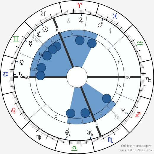 Jonah Lomu wikipedia, horoscope, astrology, instagram