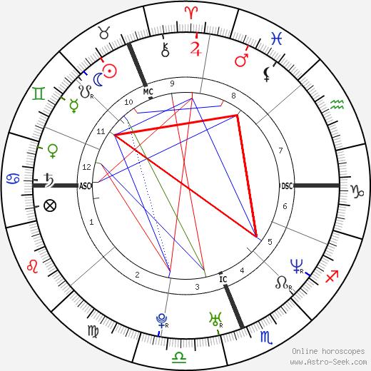 Jonah Lomu astro natal birth chart, Jonah Lomu horoscope, astrology