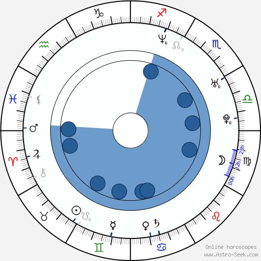 Jonas Renkse wikipedia, horoscope, astrology, instagram
