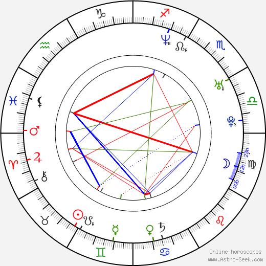 Jonas Renkse birth chart, Jonas Renkse astro natal horoscope, astrology