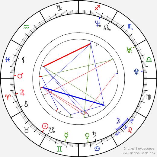 Josué Villae birth chart, Josué Villae astro natal horoscope, astrology
