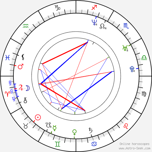 Kaspar Jancis birth chart, Kaspar Jancis astro natal horoscope, astrology