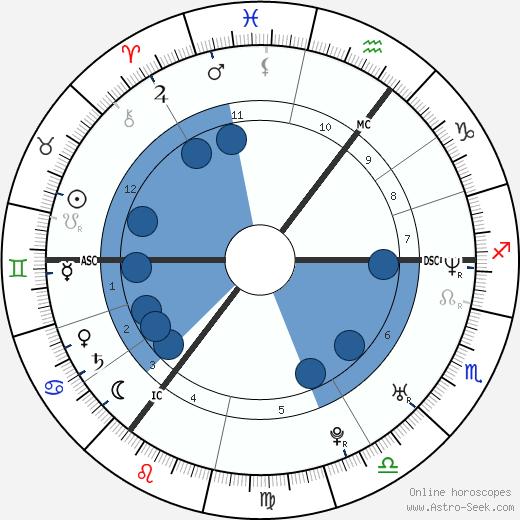 Kelly Kainz wikipedia, horoscope, astrology, instagram