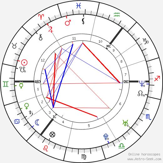 Kelly Kainz день рождения гороскоп, Kelly Kainz Натальная карта онлайн