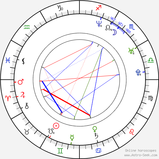 Kevin Carvell birth chart, Kevin Carvell astro natal horoscope, astrology