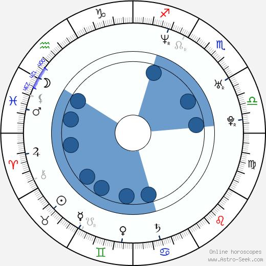 Kimora Lee Simmons wikipedia, horoscope, astrology, instagram
