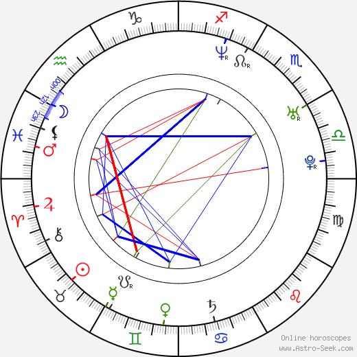 Kimora Lee Simmons birth chart, Kimora Lee Simmons astro natal horoscope, astrology