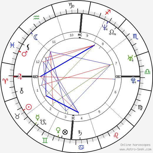 Laci Peterson tema natale, oroscopo, Laci Peterson oroscopi gratuiti, astrologia