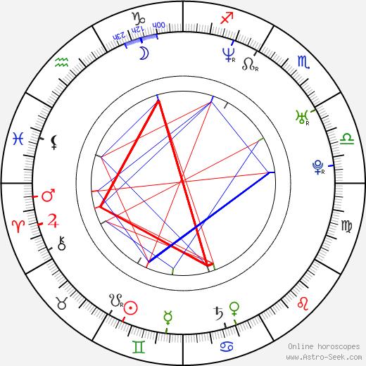 Ladislav Boušek astro natal birth chart, Ladislav Boušek horoscope, astrology