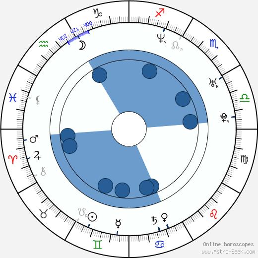 Lars Pedersen wikipedia, horoscope, astrology, instagram