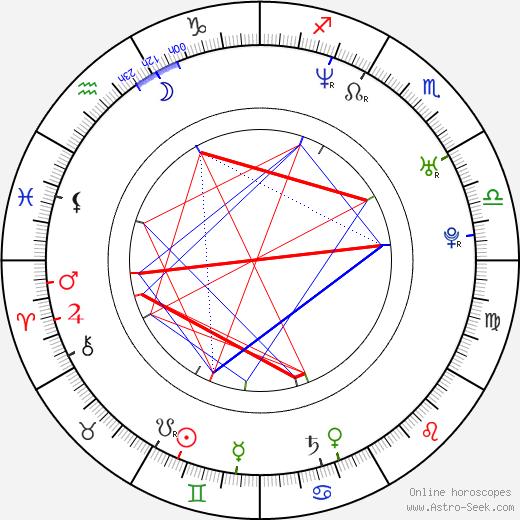 Lars Pedersen astro natal birth chart, Lars Pedersen horoscope, astrology