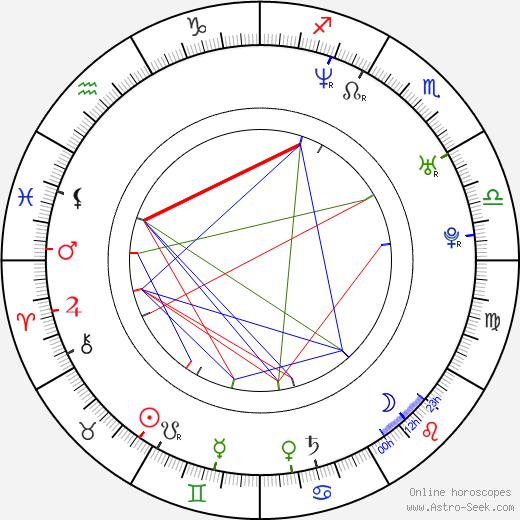 Laura Voutilainen birth chart, Laura Voutilainen astro natal horoscope, astrology
