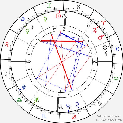 Lauryn Hill astro natal birth chart, Lauryn Hill horoscope, astrology