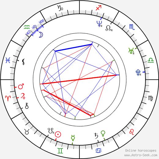 Liberto Rabal birth chart, Liberto Rabal astro natal horoscope, astrology