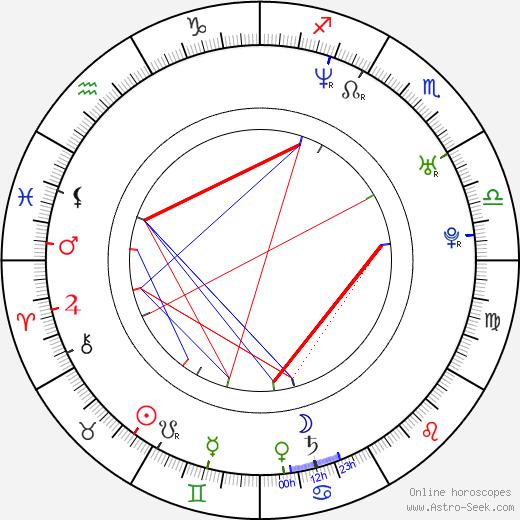 Marek Kaluzynski день рождения гороскоп, Marek Kaluzynski Натальная карта онлайн