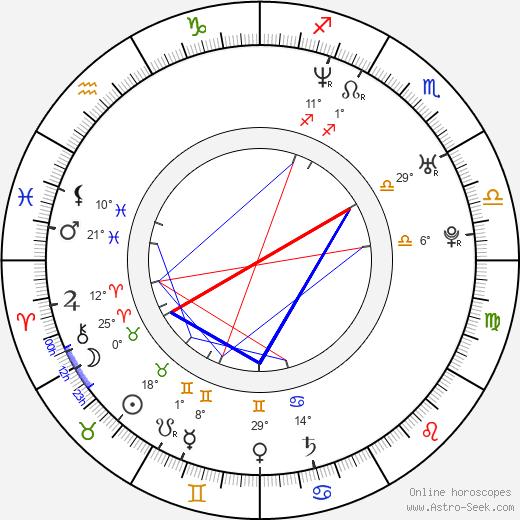 Marisol del Olmo birth chart, biography, wikipedia 2019, 2020
