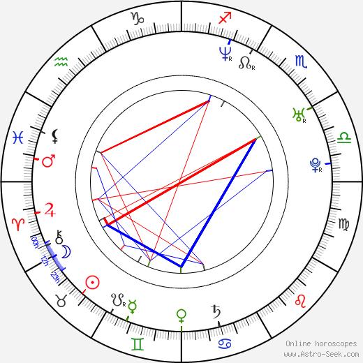 Marisol del Olmo astro natal birth chart, Marisol del Olmo horoscope, astrology