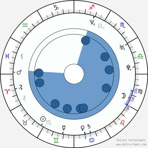 Masanobu Andó wikipedia, horoscope, astrology, instagram