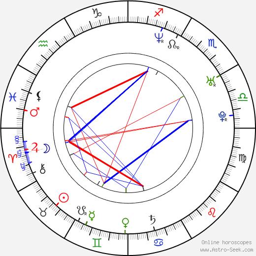 Mehmet Günsür astro natal birth chart, Mehmet Günsür horoscope, astrology