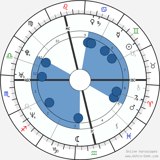 Melanie Brown wikipedia, horoscope, astrology, instagram