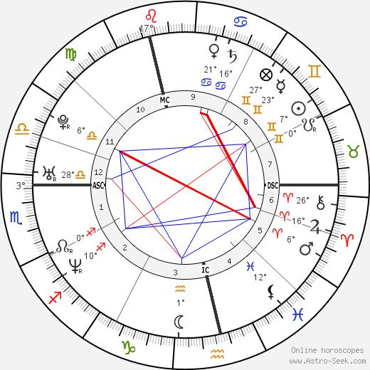 Melanie Brown birth chart, biography, wikipedia 2019, 2020