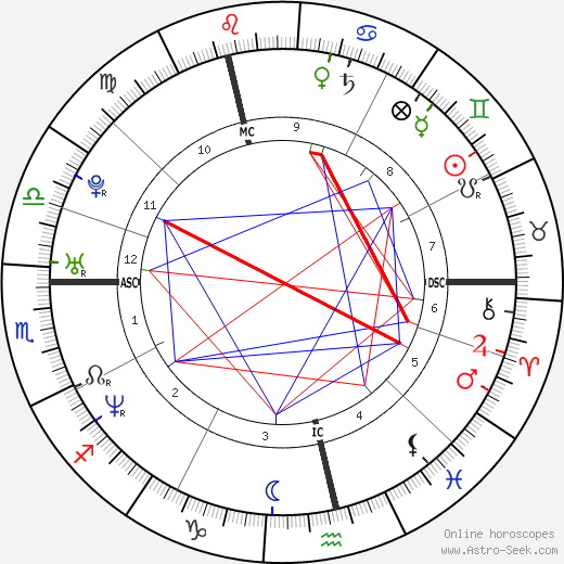 Melanie Brown astro natal birth chart, Melanie Brown horoscope, astrology