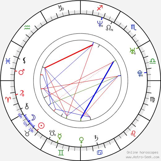 Merih Ermakastar birth chart, Merih Ermakastar astro natal horoscope, astrology