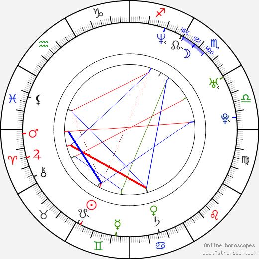 Milena Dreißig день рождения гороскоп, Milena Dreißig Натальная карта онлайн