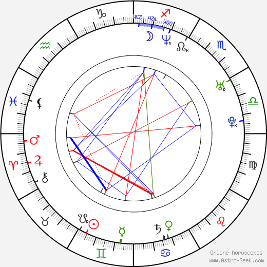 Nicki Aycox astro natal birth chart, Nicki Aycox horoscope, astrology