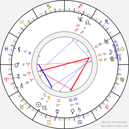 Nicole Randall birth chart, biography, wikipedia 2018, 2019