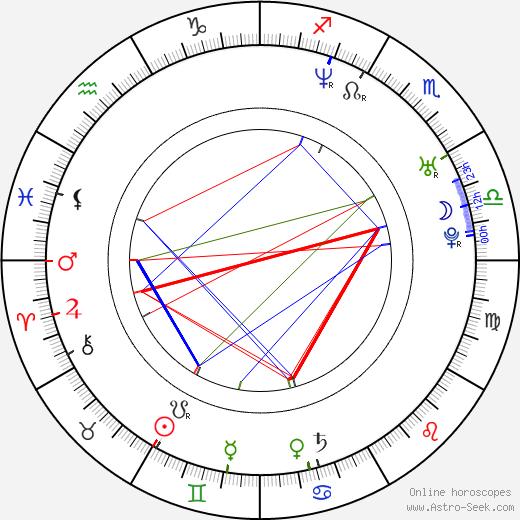 Nicole Randall birth chart, Nicole Randall astro natal horoscope, astrology
