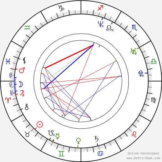 Nicole Sheridan день рождения гороскоп, Nicole Sheridan Натальная карта онлайн