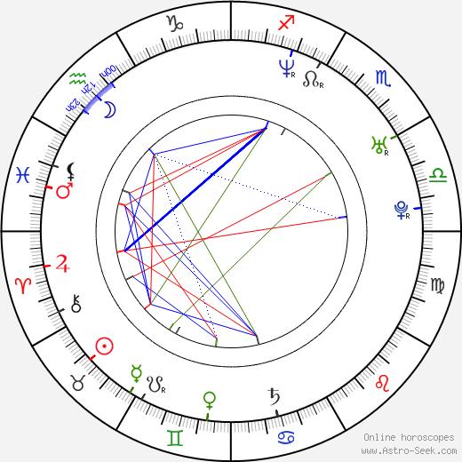 Oldřich Bakus день рождения гороскоп, Oldřich Bakus Натальная карта онлайн