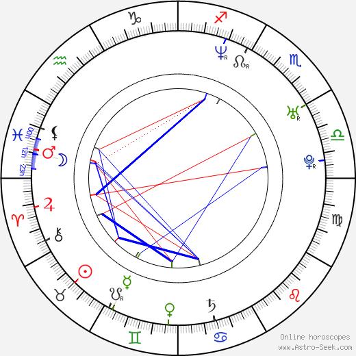 Olivier Beguin astro natal birth chart, Olivier Beguin horoscope, astrology