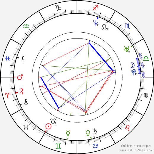 Patrick Rapold день рождения гороскоп, Patrick Rapold Натальная карта онлайн