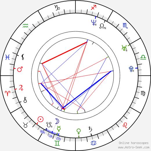 Philip Boyd birth chart, Philip Boyd astro natal horoscope, astrology
