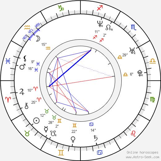 Rafal Mohr birth chart, biography, wikipedia 2020, 2021