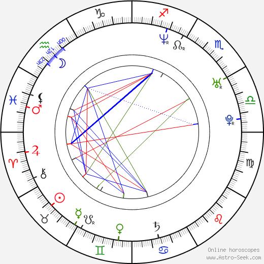 Rafal Mohr birth chart, Rafal Mohr astro natal horoscope, astrology