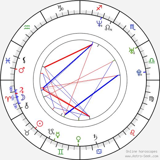 Ruben Nicolai tema natale, oroscopo, Ruben Nicolai oroscopi gratuiti, astrologia