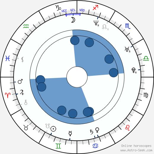 Sara Wiseman wikipedia, horoscope, astrology, instagram