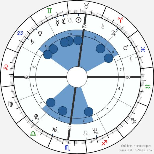 Simona Torretta wikipedia, horoscope, astrology, instagram