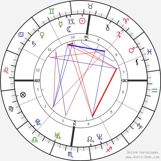 Simona Torretta tema natale, oroscopo, Simona Torretta oroscopi gratuiti, astrologia