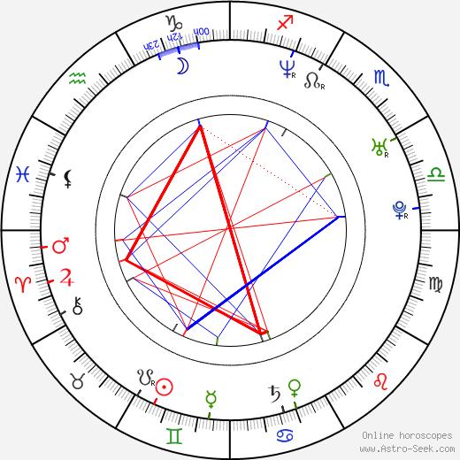 Slobodan Maksimovic astro natal birth chart, Slobodan Maksimovic horoscope, astrology