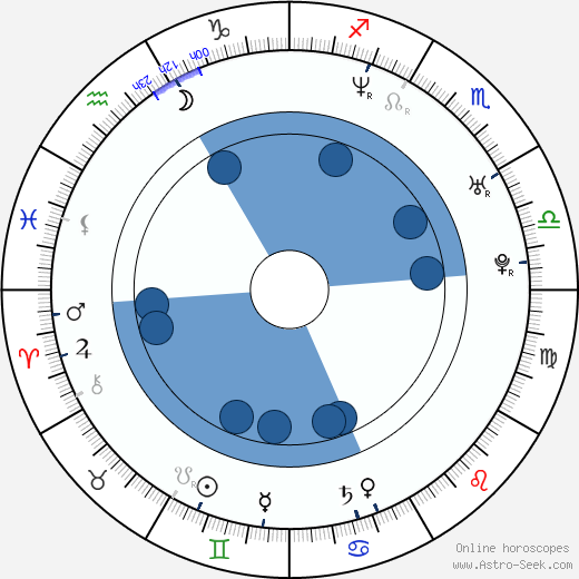 Sylke Hannasky wikipedia, horoscope, astrology, instagram