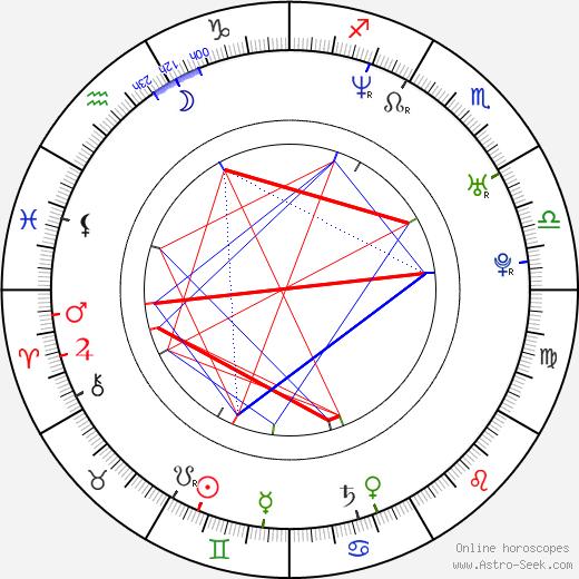 Sylke Hannasky день рождения гороскоп, Sylke Hannasky Натальная карта онлайн