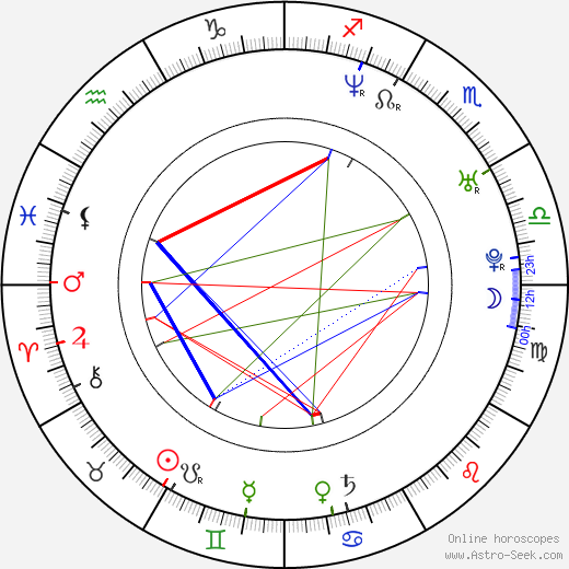 Tahmoh Penikett astro natal birth chart, Tahmoh Penikett horoscope, astrology