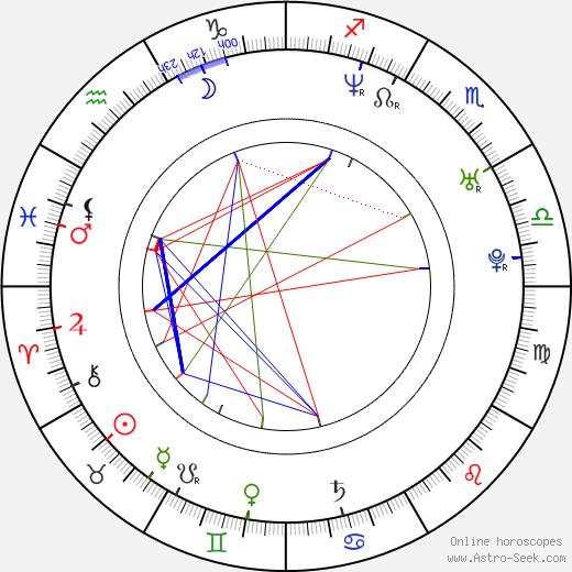 Tiago Dores birth chart, Tiago Dores astro natal horoscope, astrology