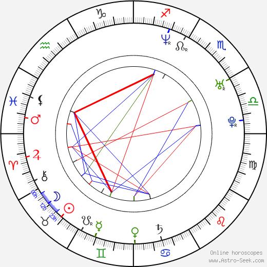 Torbjørn Brundtland astro natal birth chart, Torbjørn Brundtland horoscope, astrology