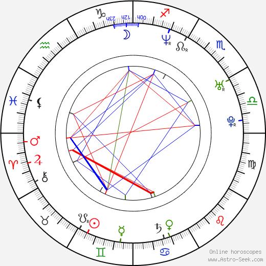 Tyler McClendon birth chart, Tyler McClendon astro natal horoscope, astrology