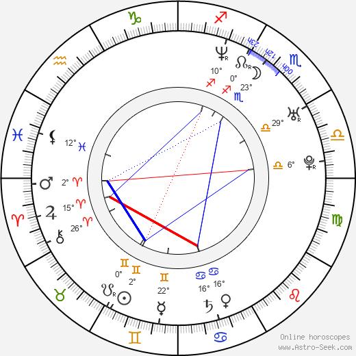 Will Sasso birth chart, biography, wikipedia 2018, 2019